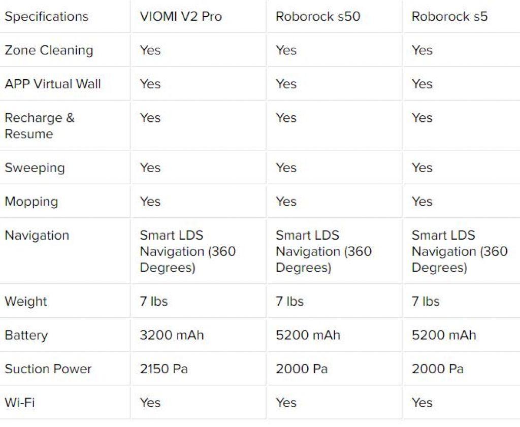 Xiaomi VIOMI V2 Pro vacuum cleaner – Descontos TECH