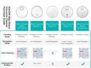 Diferenças aspiradores Xiaomi